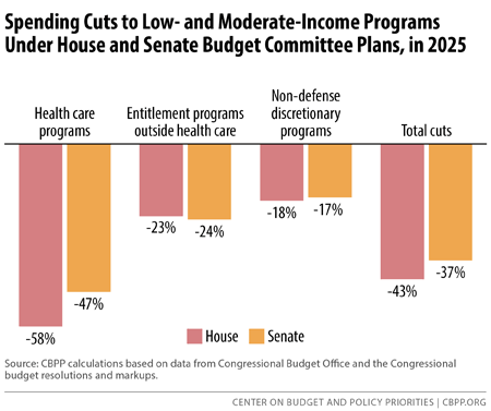 Congressional budgets would ultimately cut programs for for Moderate house plans