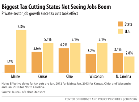 Biggest Tax Cutting States Not Seeing Jobs Boom