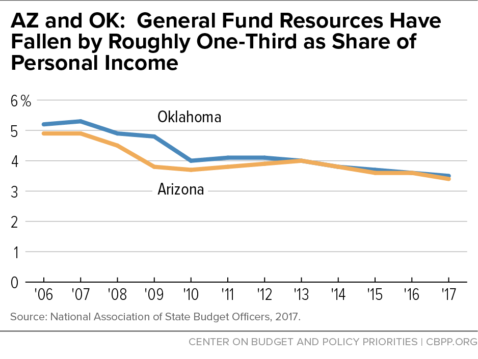 State Tax Cuts A Key Factor In Az Ok Teacher Pay Crises Center