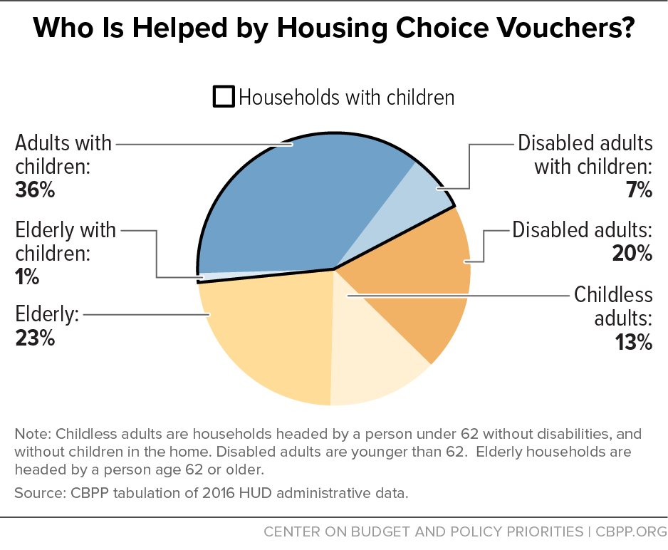 Who Is Helped by Housing Choice Vouchers?