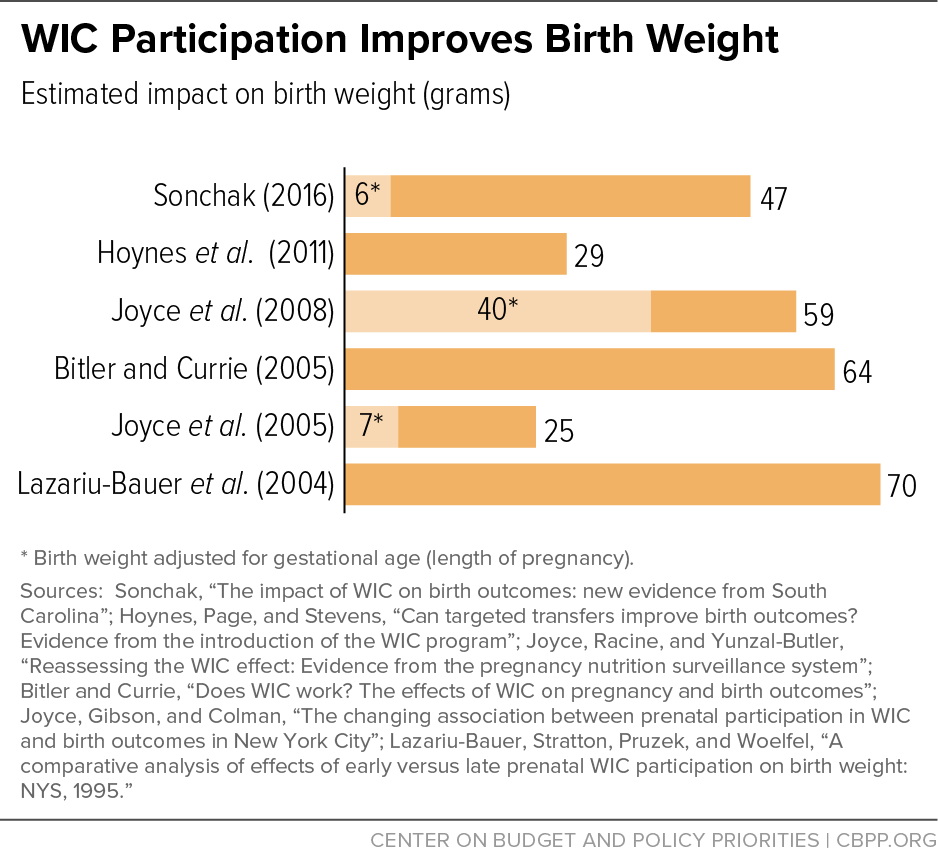 WIC Participation Improves Birth Weight