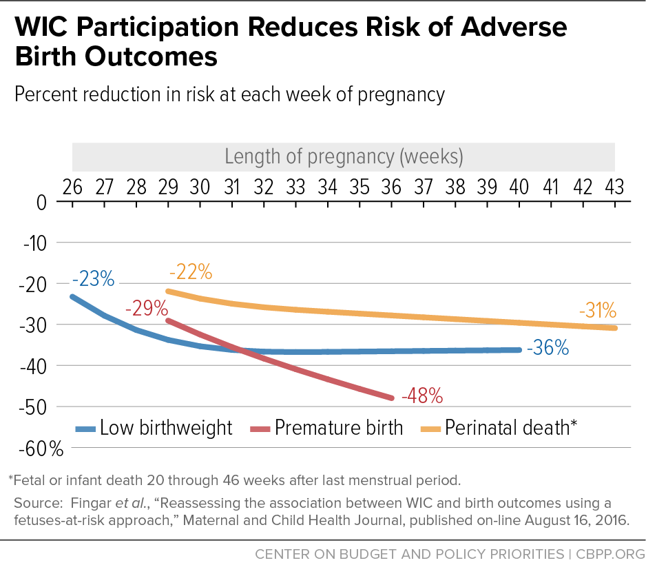 WIC Participation Reduces Risk of Adverse Birth Outcomes