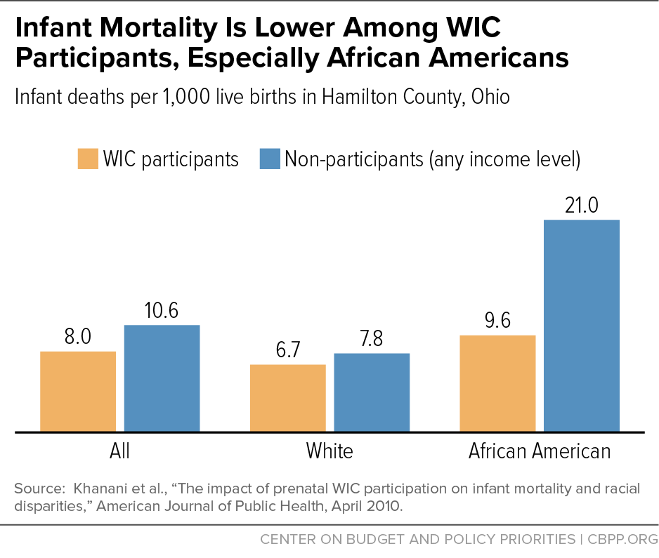 Infant Mortality Is Lower Among WIC Participants, Especially African Americans