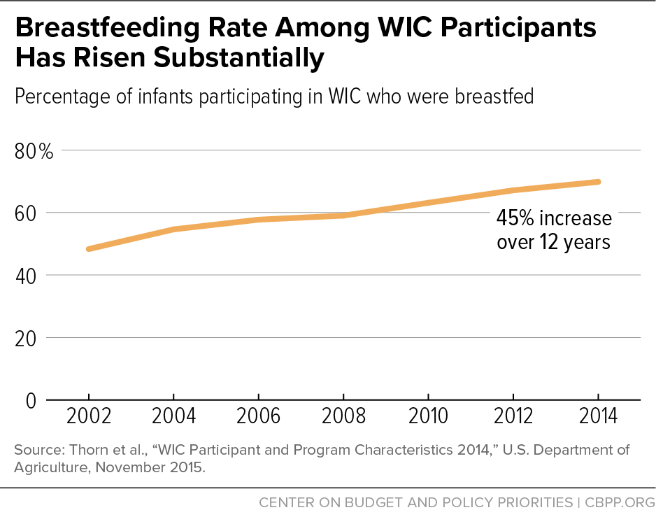 Breastfeeding Rate Among WIC Participants Has Risen Substantially