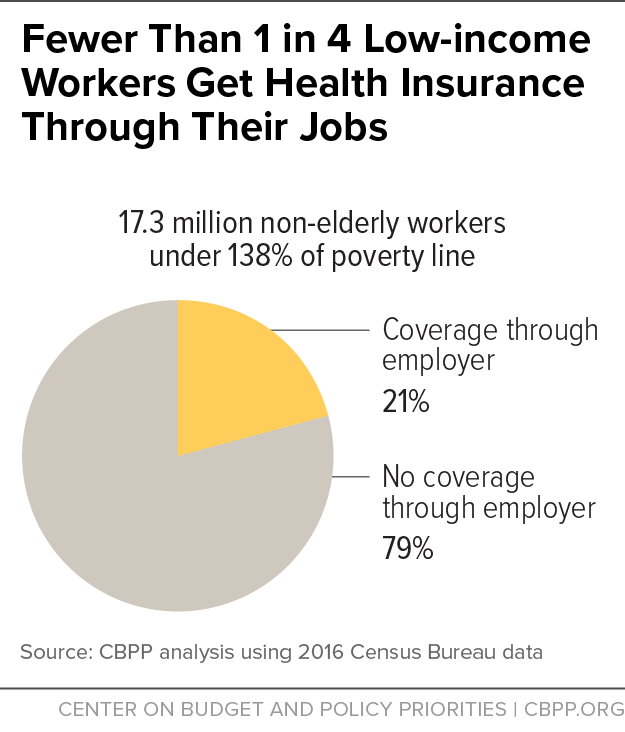 Fewer Than 1 in 4 Low-Income Workers Get Health Insurance Through Their Jobs