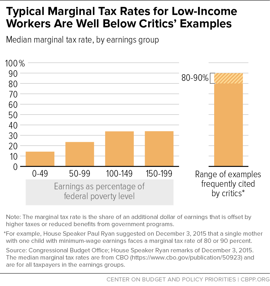 Typical Marginal Tax Rates for Low-Income Workers Are Well Below Critics' Examples