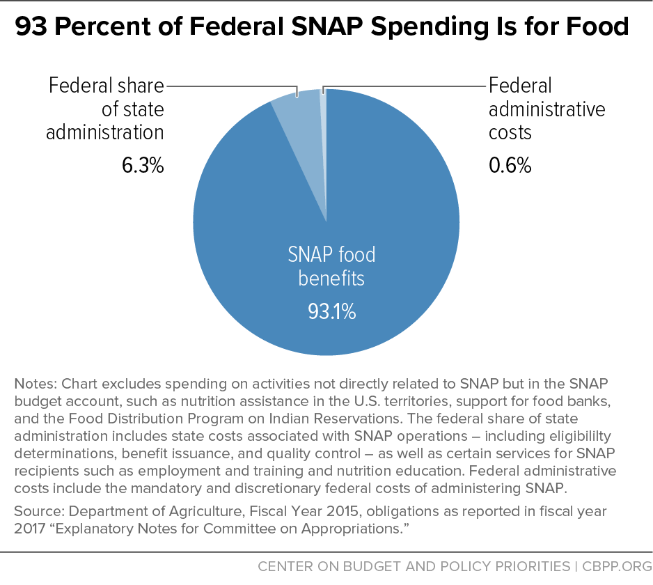 93 Percent of Federal SNAP Spending Is for Food