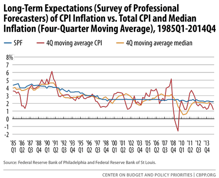 Long-Term Expectations of CPI Inflation vs. Total CPI and Median...