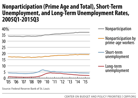 Nonparticipation, Short-Term Unemployment, and Long-Term...