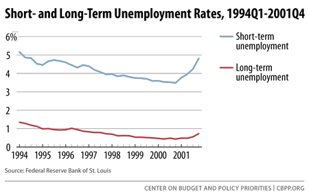 Short- and Long-Term Unemployment Rates, 1994Q1-2001Q4