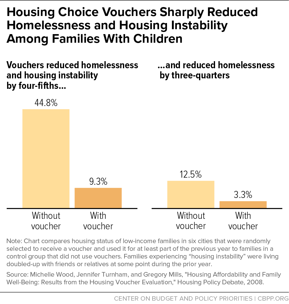 Protecting Children From Instability >> Housing Choice Vouchers Sharply Reduced Homelessness And Housing