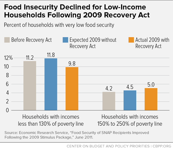 Food Insecurity Declined for Low-Income Households Following 2009 Recovery Act