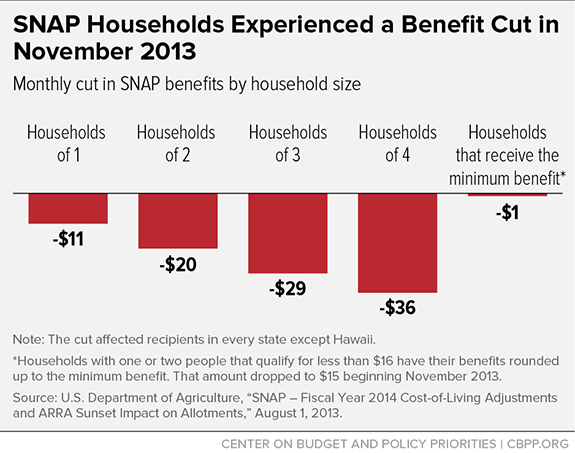SNAP Households Experienced a Benefit Cut in November 2013