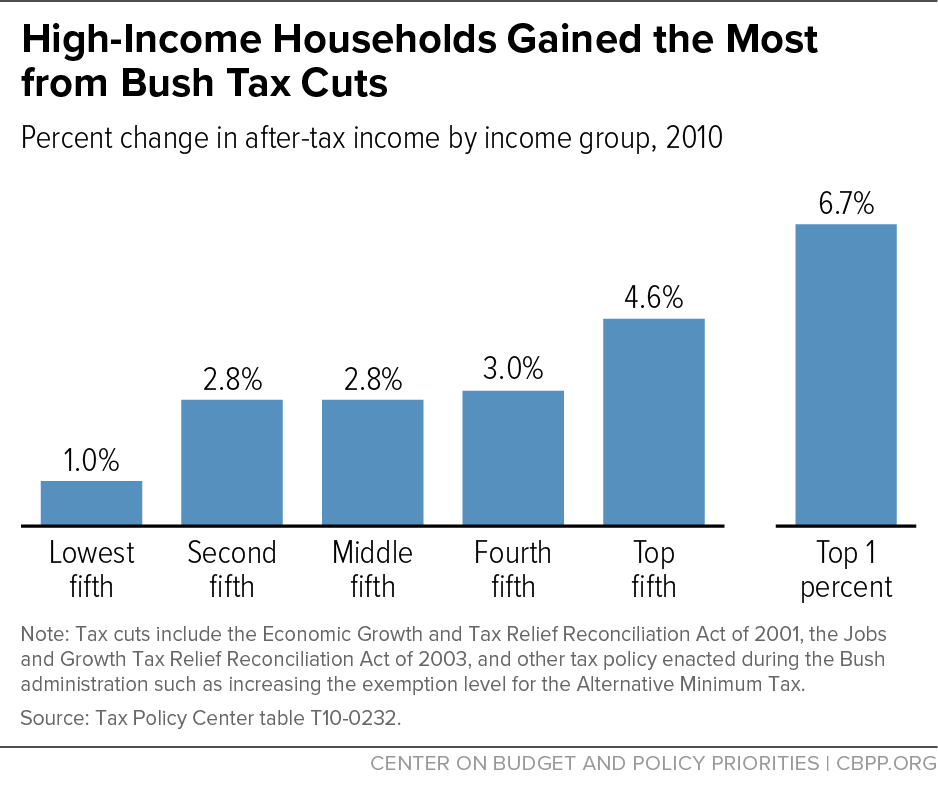 High-Income Households Gained the Most from Bush Tax Cuts