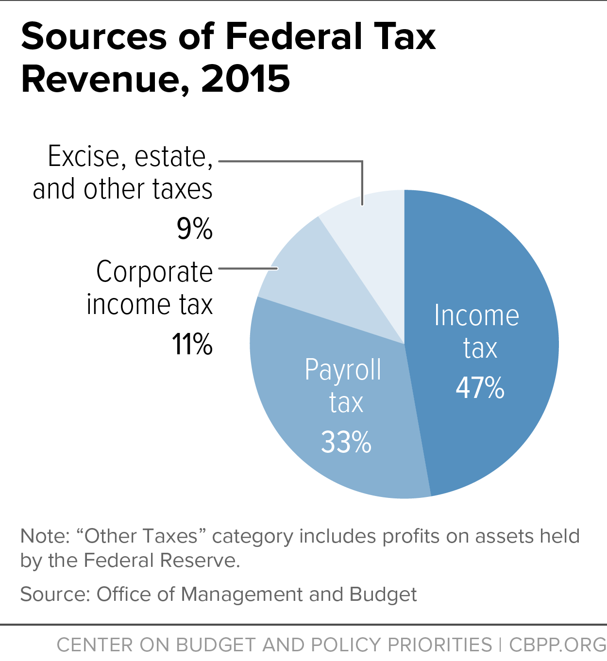 Sources of Federal Tax Revenue, 2015