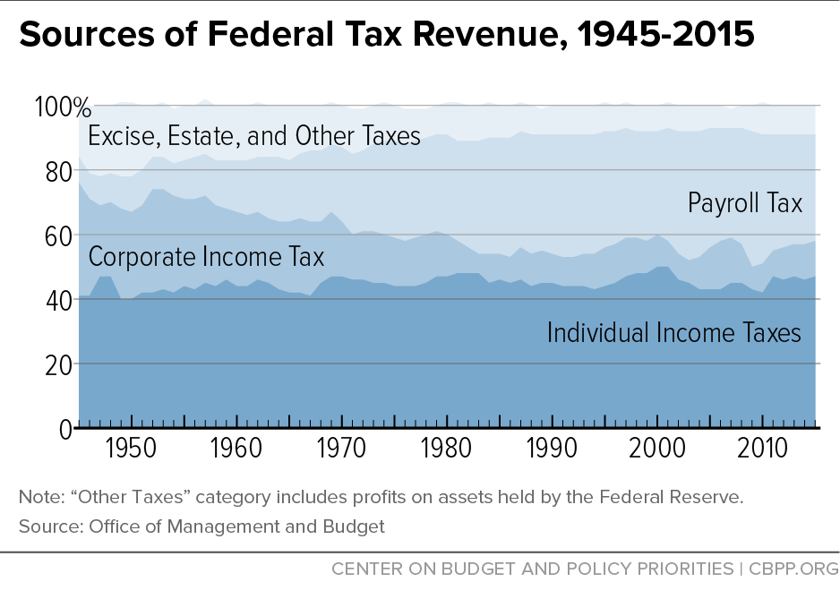 sources of federal tax revenue 19452015 center on