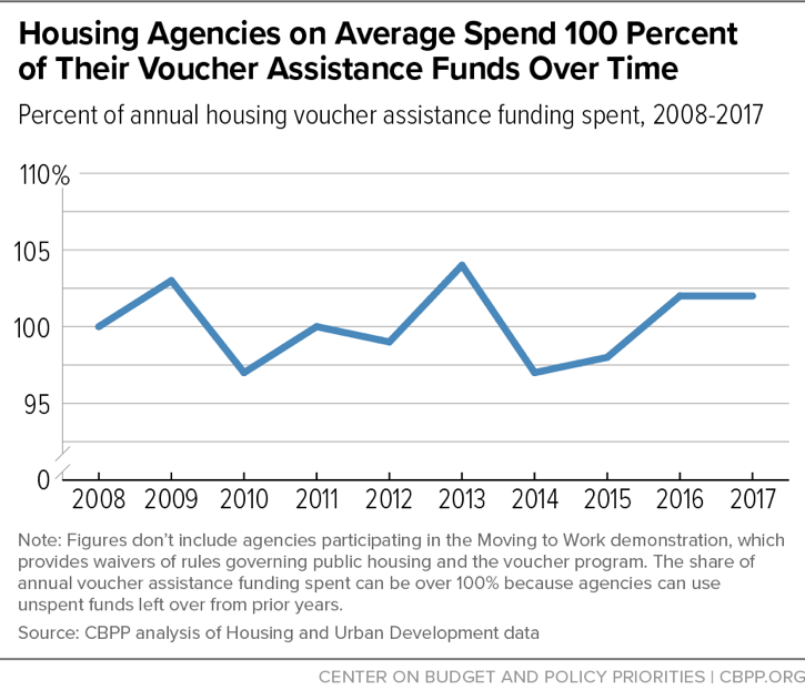 Housing Agencies on Average Spend 100 Percent of Their Voucher Assistance Funds Over Time