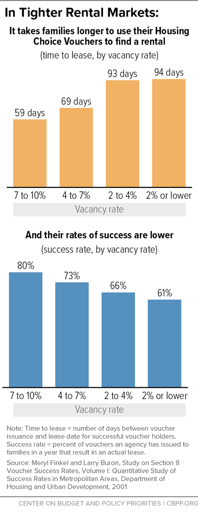 In Tighter Rental Markets, It Takes Families Longer To Use Their Housing Choice Vouchers To Find a Rental, and Their Rates Of Success Are Lower