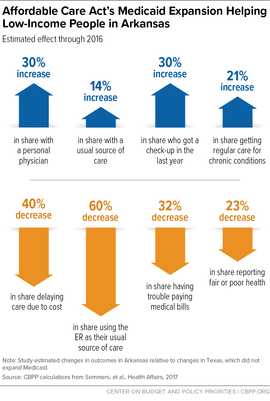Affordable Care Act's Medicaid Expansion Helping Low-Income People in Arkansas