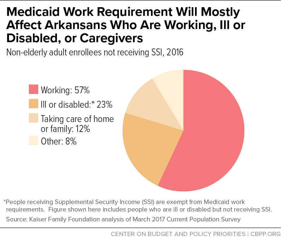 Medicaid Work Requirement Will Mostly Affect Arkansans Who Are Working, Ill or Disabled, or Caregivers