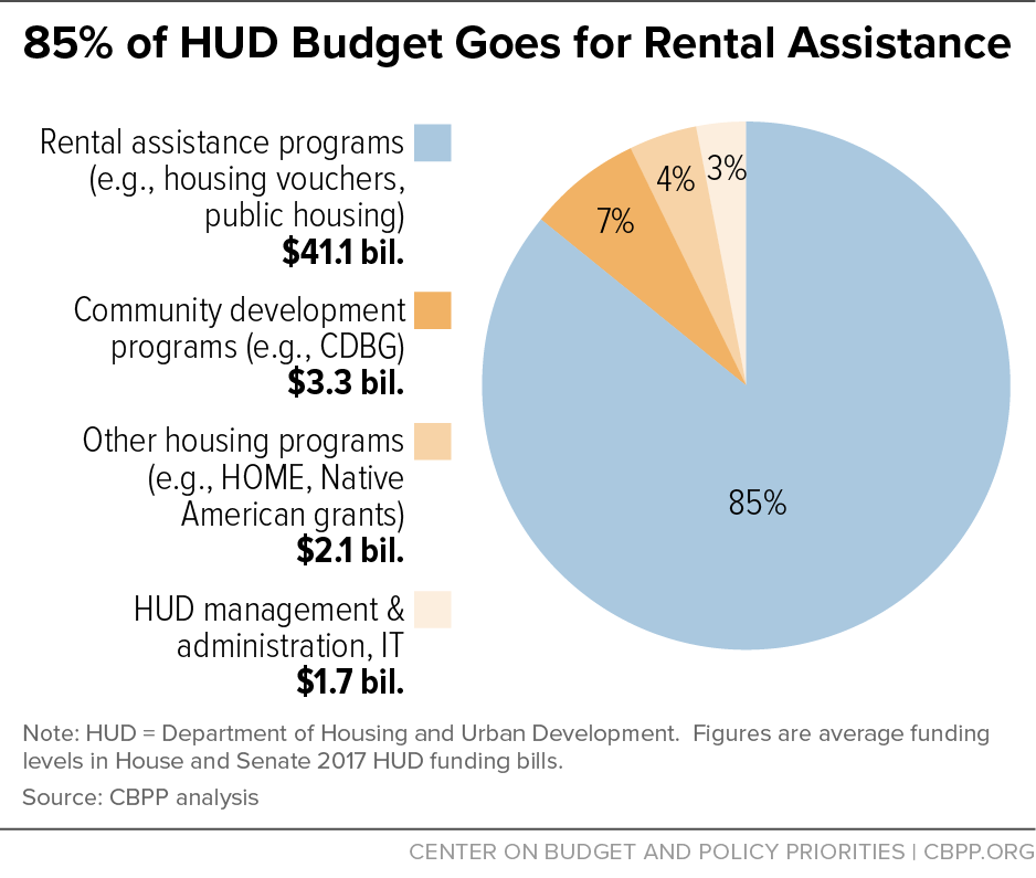 Charming Trumpu0027s Proposed Cuts Risk Slashing Rental Aid | Center On Budget And  Policy Priorities
