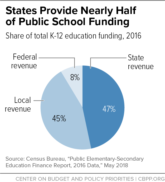 States Provide Nearly Half of Public School Funding