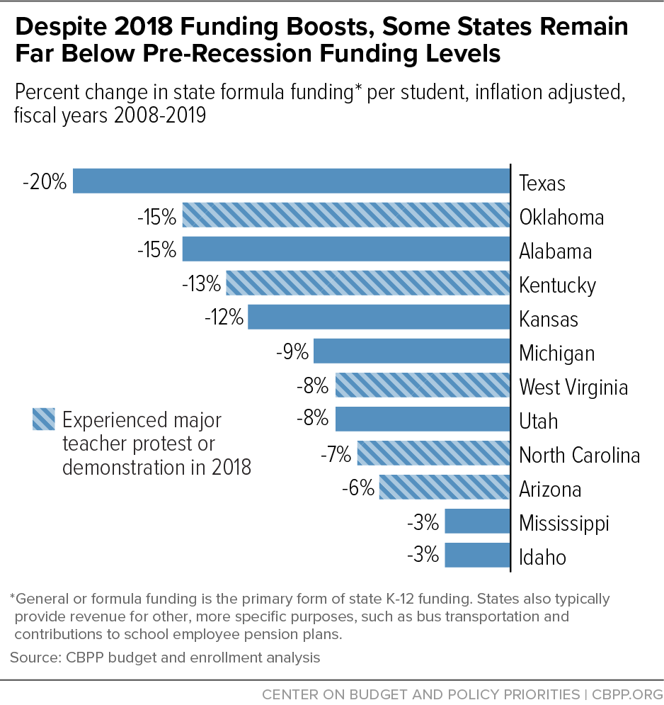Despite 2018 Funding Boosts, Some States Remain Far Below Pre-Recession Funding Levels