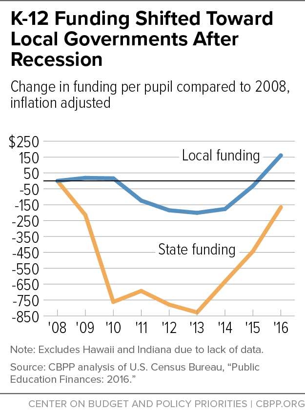 K-12 Funding Shifted Toward Local Governments After Recession