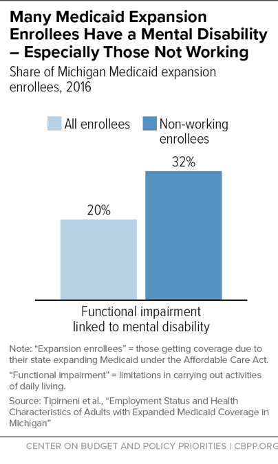 Many Medicaid Expansion Enrollees Have a Mental Disability - Especially Those Not Working