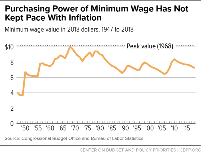 State Earned Income Tax Creditinimum Wages Work Best Together