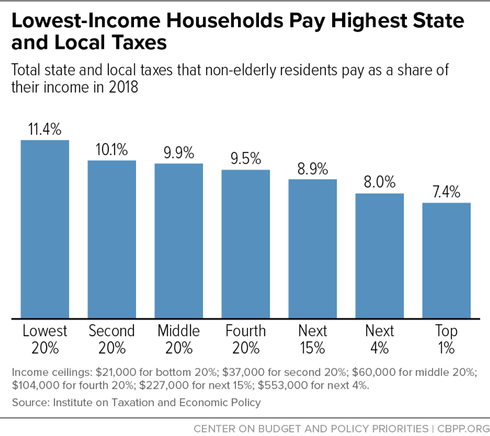 Lowest-Income Households Pay Highest State and Local Taxes