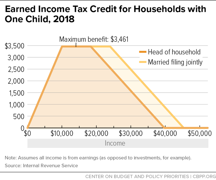 Earned Income Tax Credit for Households with One Child, 2018
