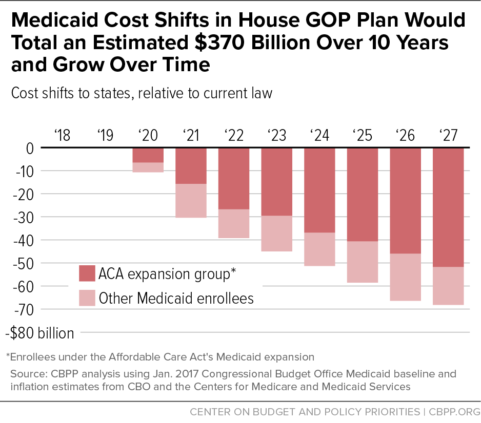 Medicaid Cost Shifts in House GOP Plan Would Total an Estimated $370 Billion Over 10 Years and Grow Over Time