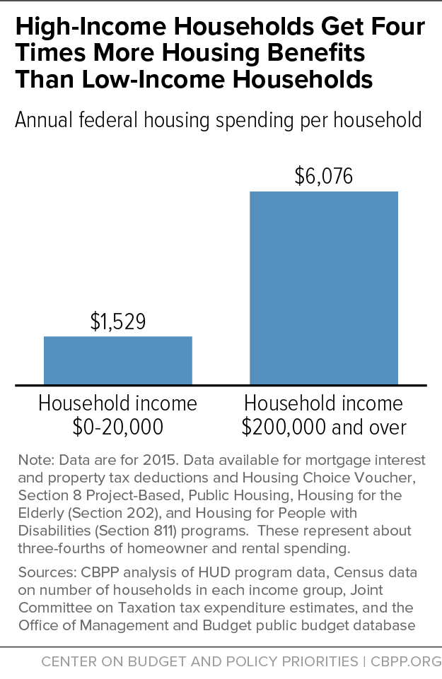 High-Income Households Get Four Times More Housing Benefits Than Low-Income Households