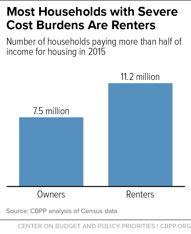 Most Households with Severe Cost Burdens Are Renters