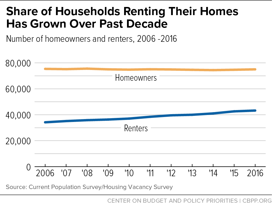 Share of Households Renting Their Homes Has Grown Over Past Decade