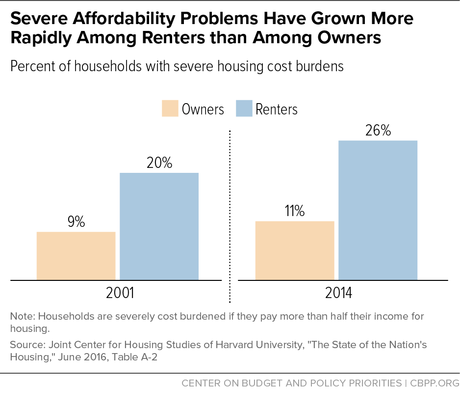 Severe Affordability Problems Have Grown More Rapidly Among Renters than Among Owners