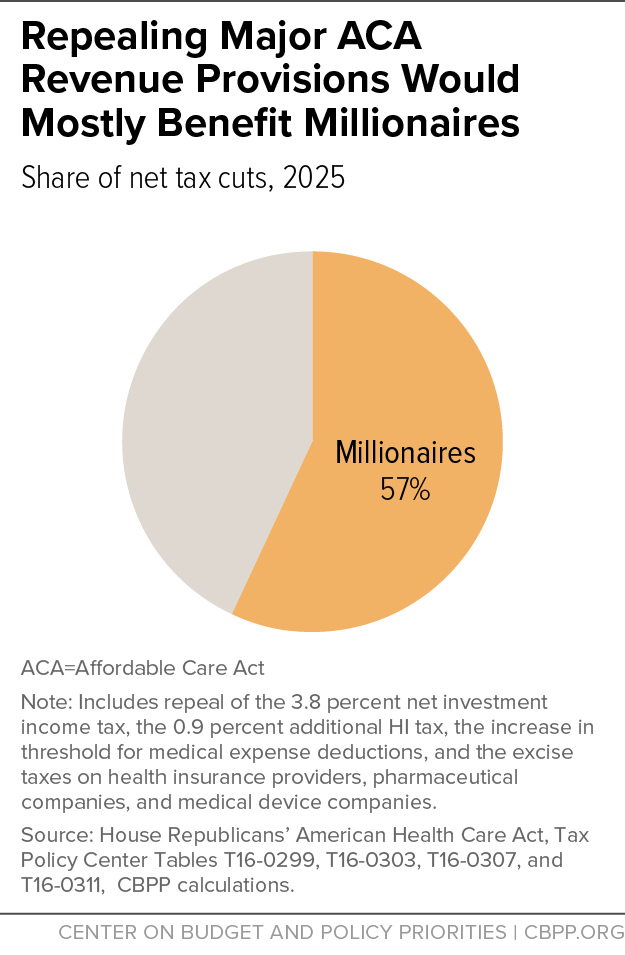 Repealing Major ACA Revenue Provisions Would Mostly Benefit Millionaires