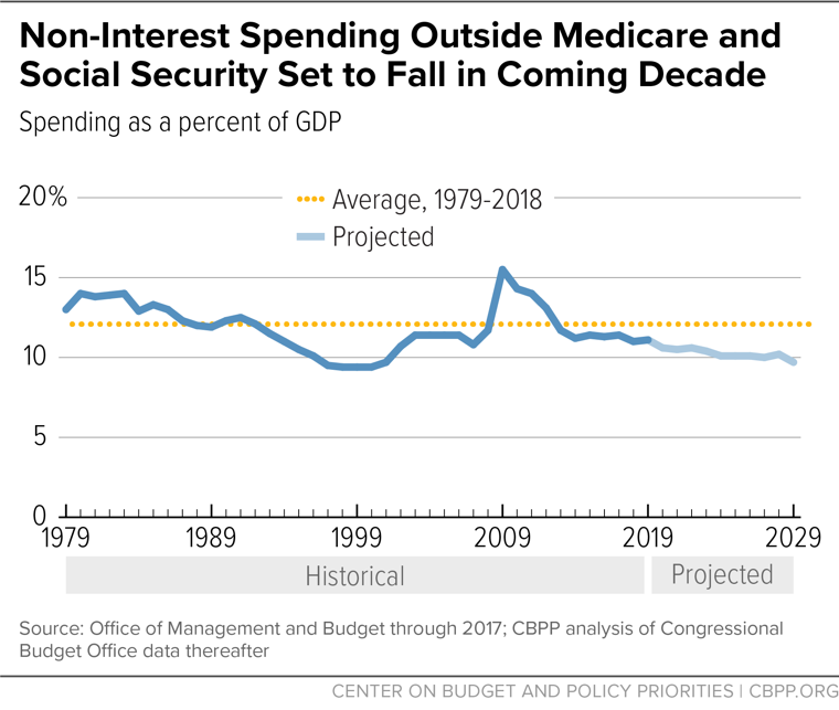 Non-Interest Spending Outside Medicare and Social Security Set to Fall in Coming Decade