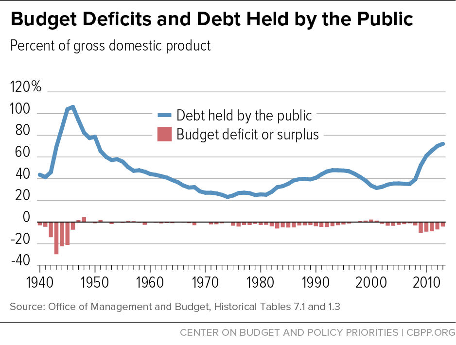 Budget Deficits and Debt Held by the Public