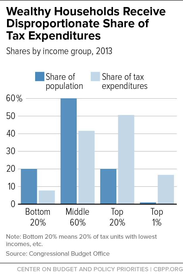 Wealthy Households Receive Disproportionate Share of Tax Expenditures