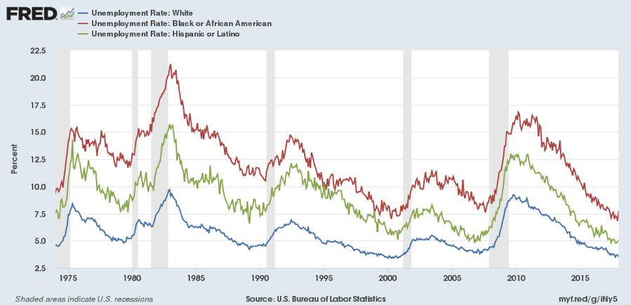 Unemployment Level by Race