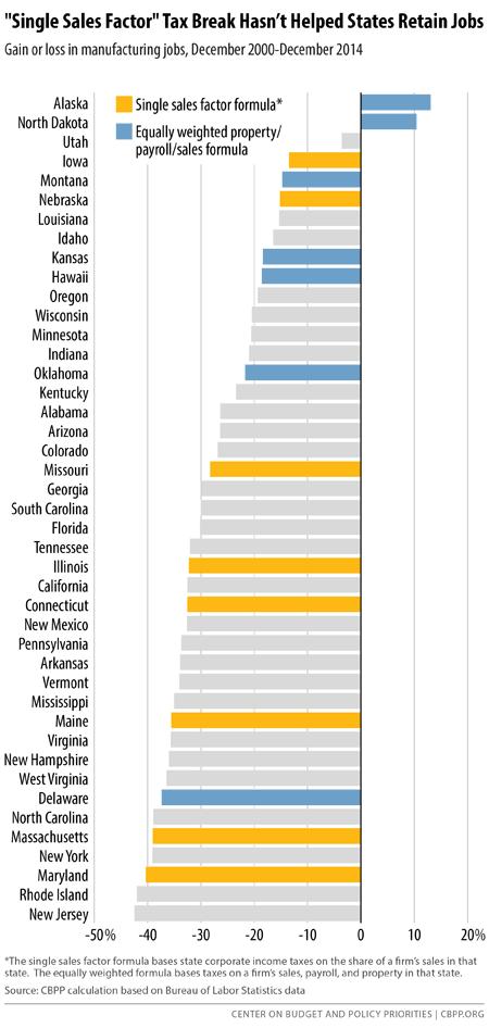 """Single Sales Factor"" Tax Break Hasn't Helped States Retain Jobs"