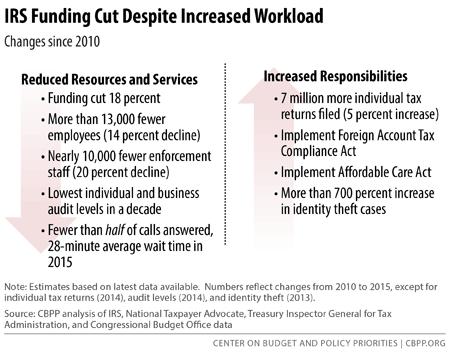 IRS Funding Cut Despite Increased Workload