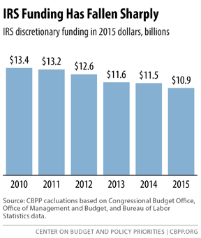 IRS Funding Has Fallen Sharpley
