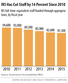 IRS Has Cut Staff by 14 Percent Since 2010