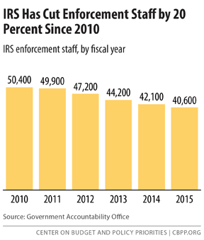 IRS Has Cut Enforcement Staff by 20 Percent Since 2010