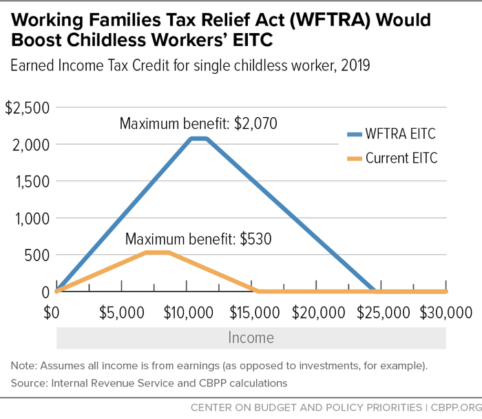 Working Families Tax Relief Act (WFTRA) Would Boost Childless Workers' EITC