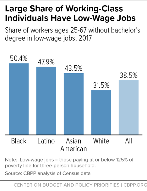 Large Share of Working-Class Individuals Have Low-Wage Jobs