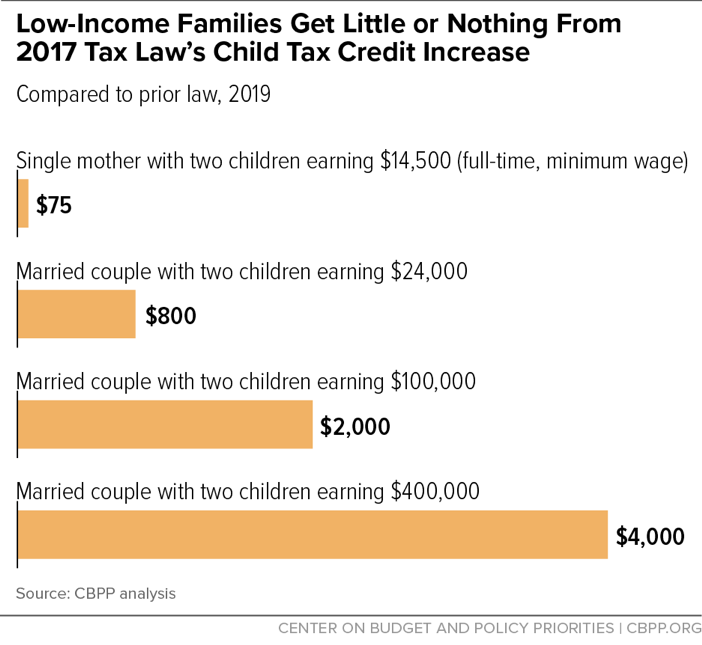 Low-Income Families Get Little or Nothing From 2017 Tax Law's Child Tax Credit Increase